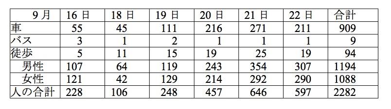 2015年繁多寺調査表